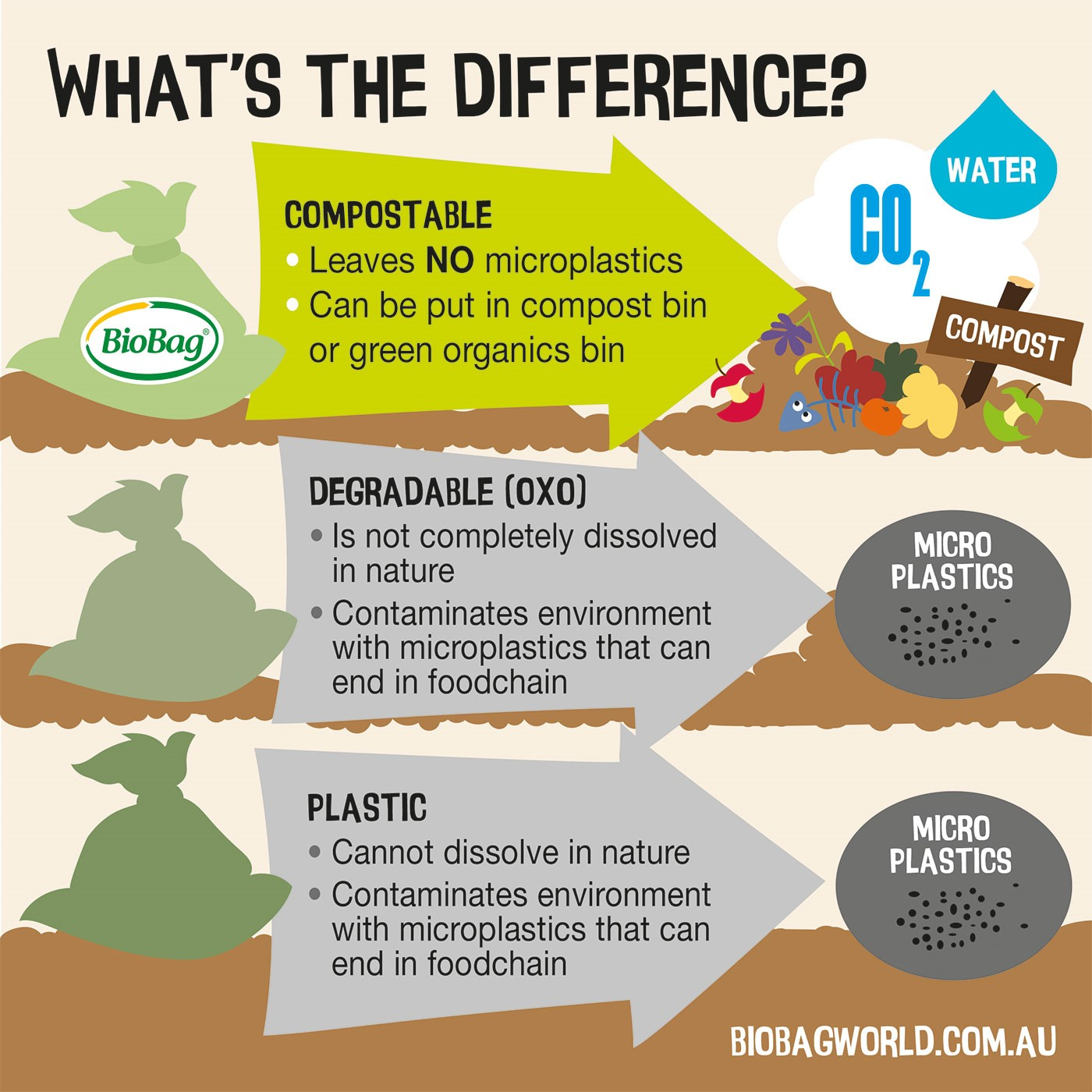 The difference between compostable, degradable and plastic bags | BioBag eco friendly bin bags and dog poo bags