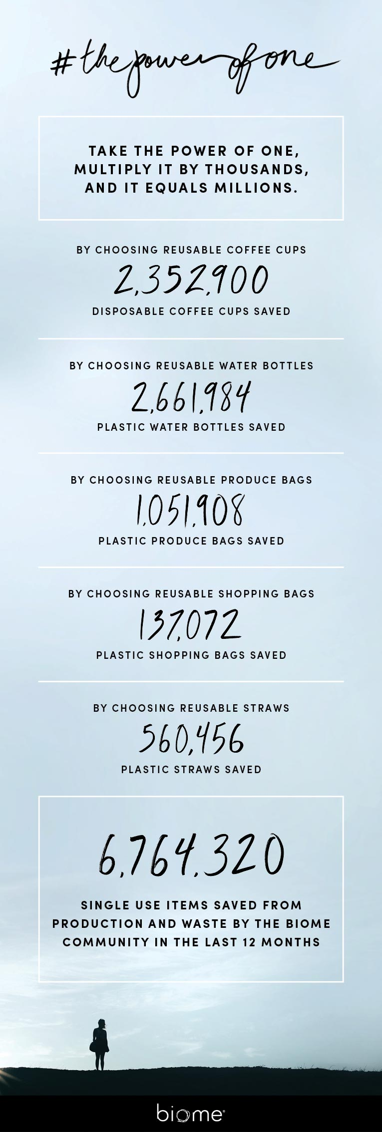 #thepowerofone biome infographic detailing the number of products biome has saved by biome